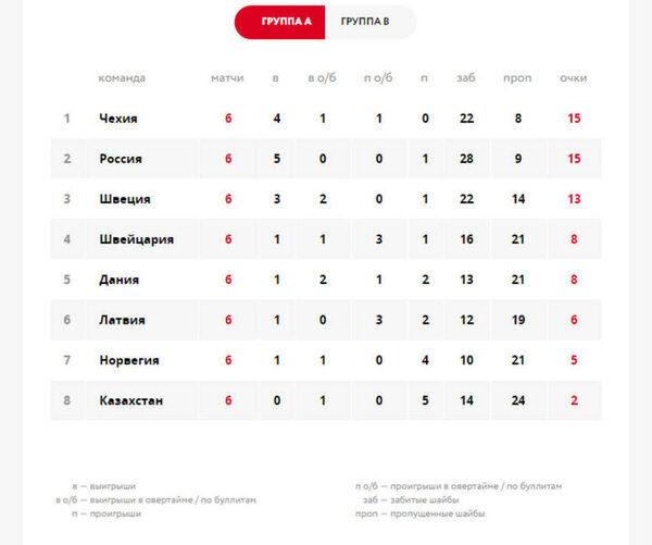 турнирная таблица ЧМ по хоккею 2016 - группа А
