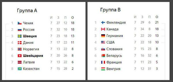 Игры турнирная таблица чемпионата мира хоккею