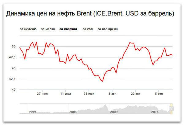Цена на нефть сегодня 13 09 2016: Brent и WTI