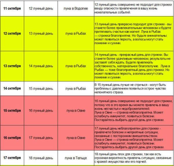 календарь стрижек 11-17 октября