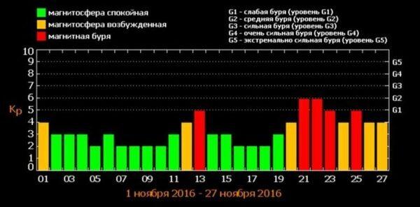 расписание магнитных бурь на ноябрь